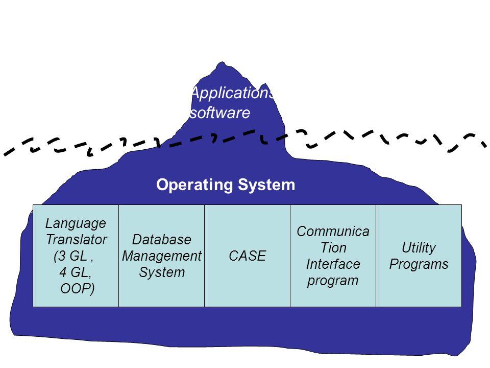Language Translator (3 GL, 4 GL, OOP) Database Management System CASE Communica Tion Interface program Utility Programs Operating System Applications