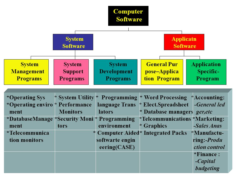 Computer Software System Software Applicatn Software System Management Programs System Support Programs System Development Programs General Pur pose–Applica tion Program Application Specific- Program *Operating Sys * System Utility * Programming * Word Processing *Accounting: *Operating enviro * Performance language Trans * Elect.Spreadsheet -General led ment Monitors lators * Database managers ger,etc *DatabaseManage *Security Moni * Programming *Telcommunications *Marketing: ment tors environment * Graphics -Sales Anas *Telecommunica * Computer Aided* Integrated Packs *Manufactu- tion monitors softwarte engin ring:-Produ eering(CASE) ction control *Finance : -Capital budgeting