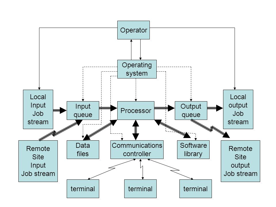 Operator Operating system Processor Communications controller terminal Data files Remote Site Input Job stream Local Input Job stream Input queue Software library Output queue Local output Job stream Remote Site output Job stream