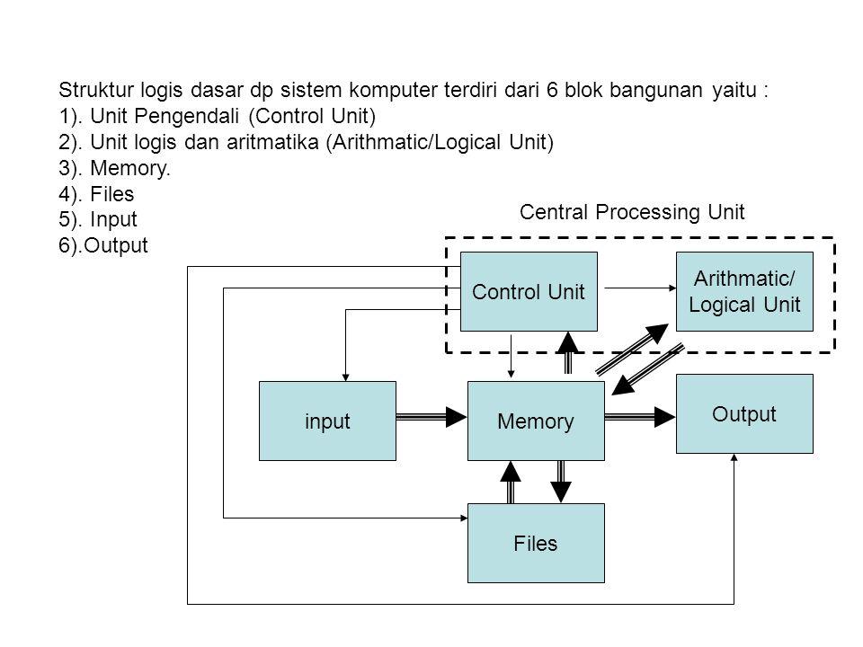 Struktur logis dasar dp sistem komputer terdiri dari 6 blok bangunan yaitu : 1). Unit Pengendali (Control Unit) 2). Unit logis dan aritmatika (Arithma