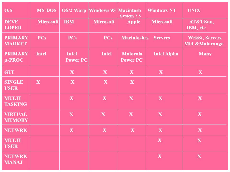 O/S MS-DOS OS/2 Warp Windows 95 Macintosh Windows NT UNIX System 7.5 DEVE Microsoft IBM Microsoft Apple Microsoft AT&T,Sun, LOPER IBM, etc PRIMARY PCs
