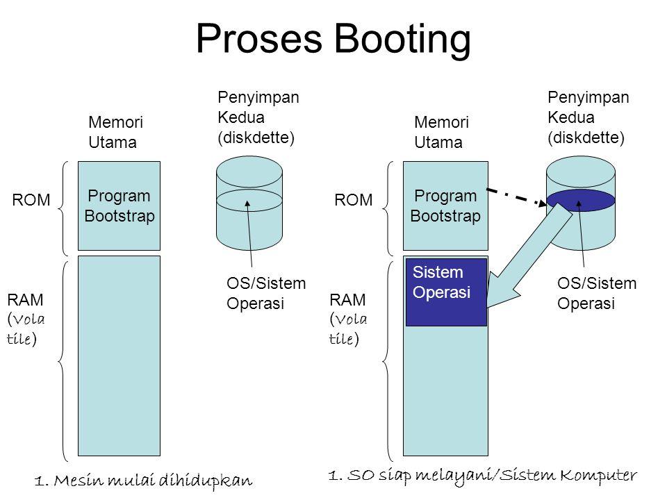Proses Booting Program Bootstrap Memori Utama ROM RAM ( Vola tile ) Penyimpan Kedua (diskdette) OS/Sistem Operasi Program Bootstrap Memori Utama ROM R