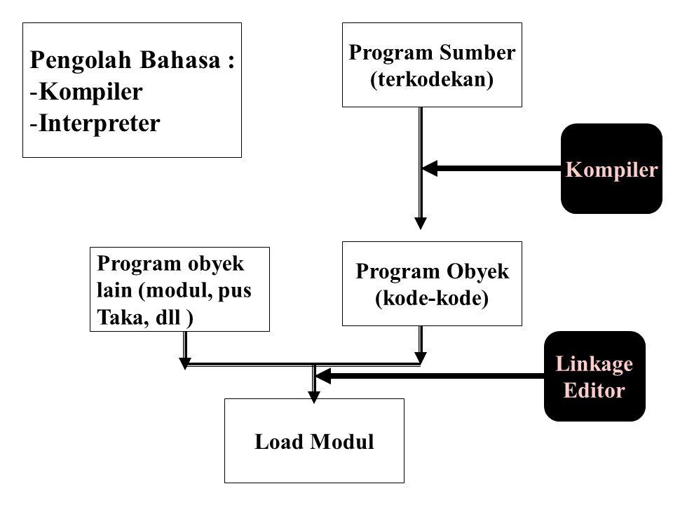 Pengolah Bahasa : -Kompiler -Interpreter Program Sumber (terkodekan) Kompiler Program Obyek (kode-kode) Program obyek lain (modul, pus Taka, dll ) Loa