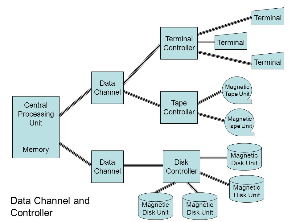 Central Processing Unit Memory Data Channel Data Channel Terminal Controller Tape Controller Disk Controller Terminal Magnetic Tape Unit Magnetic Tape Unit Magnetic Disk Unit Magnetic Disk Unit Magnetic Disk Unit Magnetic Disk Unit Data Channel and Controller