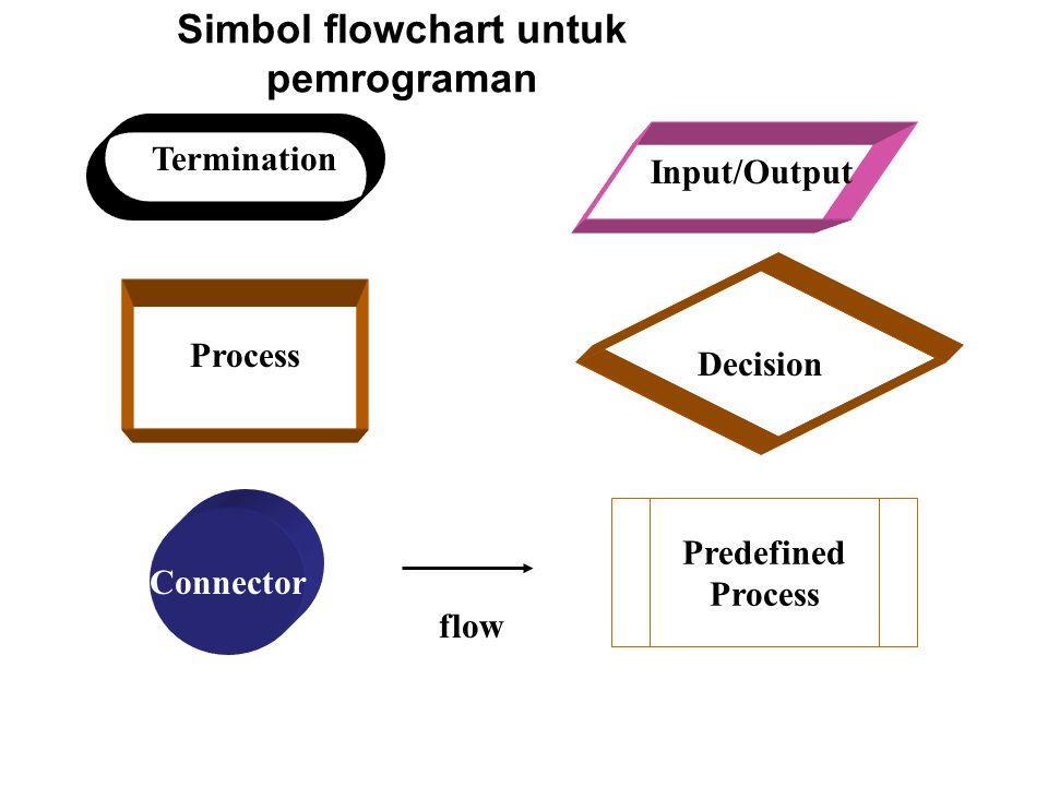 Simbol flowchart untuk pemrograman Termination Input/Output Process Decision Connector Predefined Process flow