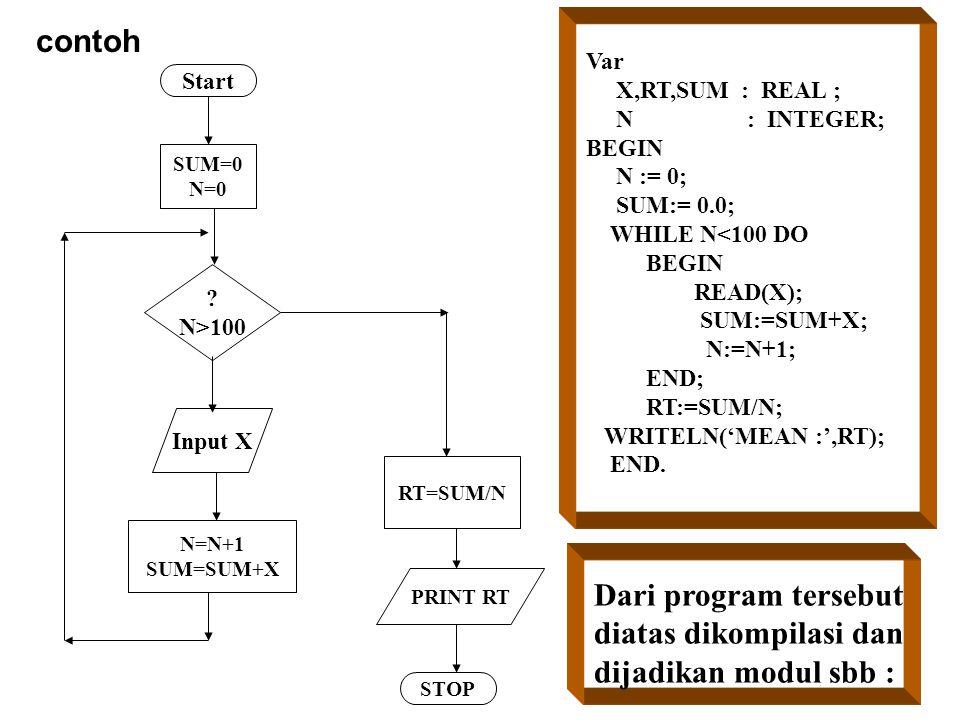 contoh Start SUM=0 N=0 ? N>100 Input X N=N+1 SUM=SUM+X RT=SUM/N PRINT RT STOP Var X,RT,SUM : REAL ; N : INTEGER; BEGIN N := 0; SUM:= 0.0; WHILE N<100