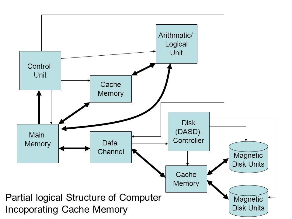 Main Memory Control Unit Cache Memory Arithmatic/ Logical Unit Data Channel Disk (DASD) Controller Cache Memory Magnetic Disk Units Magnetic Disk Unit