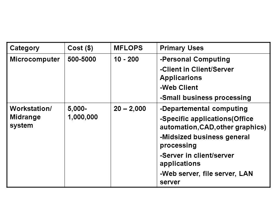 Keterangan 4 7.Compile, Test, dan Debug Proses kompilasi lihat slide berikutnya.