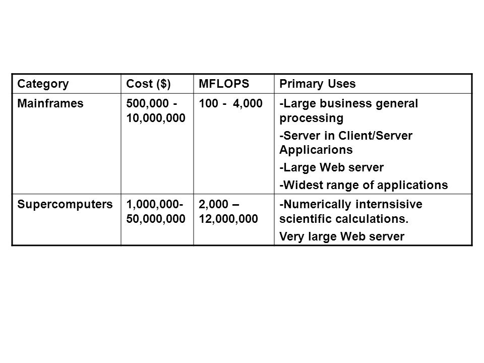CategoryCost ($)MFLOPSPrimary Uses Mainframes500,000 - 10,000,000 100 - 4,000-Large business general processing -Server in Client/Server Applicarions