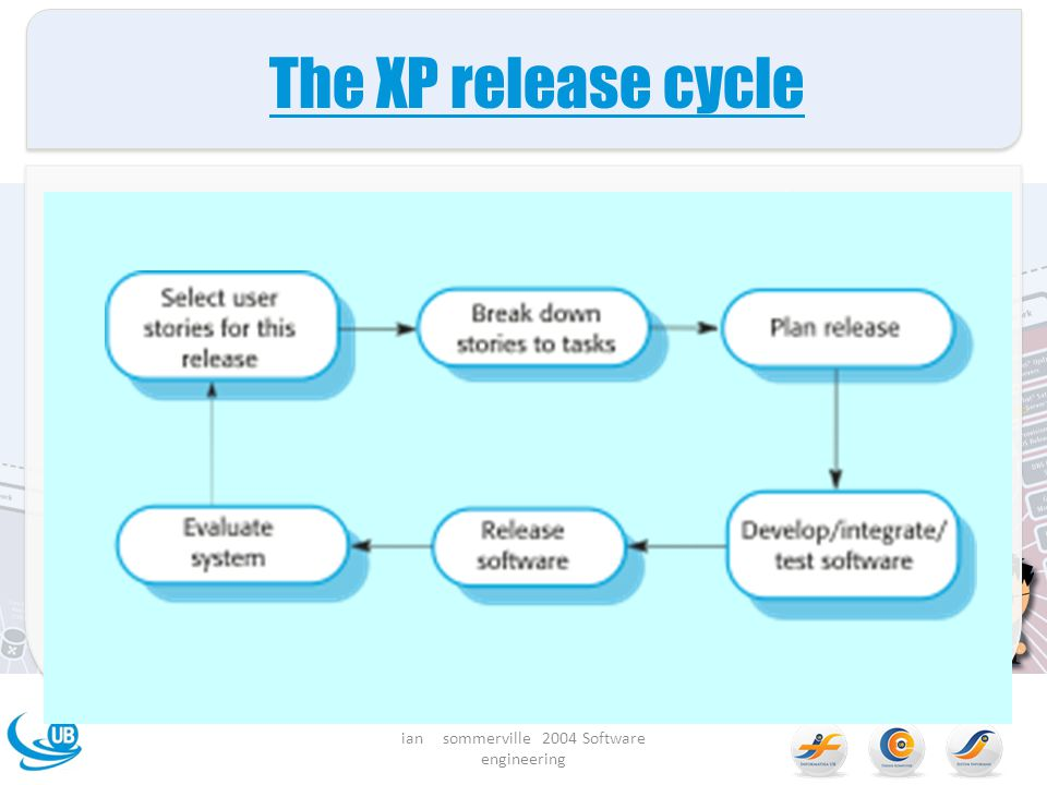 The XP release cycle ian sommerville 2004 Software engineering