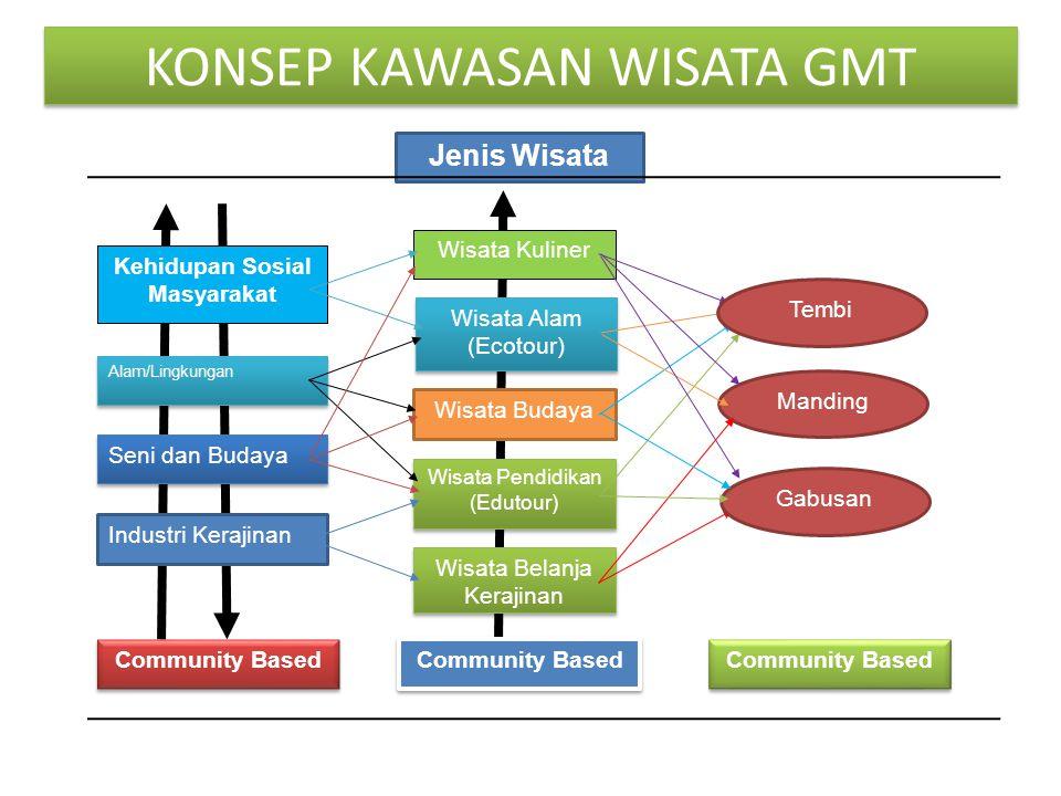 KONSEP KAWASAN WISATA GMT Community Based Seni dan Budaya Industri Kerajinan Alam/Lingkungan Kehidupan Sosial Masyarakat Wisata Kuliner Wisata Belanja