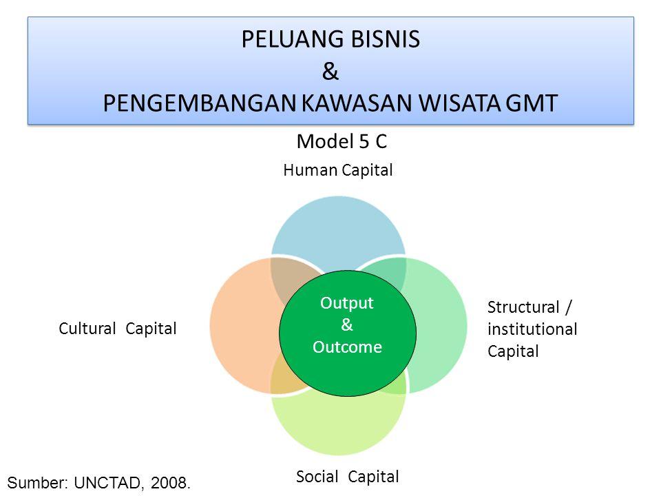 PELUANG BISNIS & PENGEMBANGAN KAWASAN WISATA GMT Model 5 C Sumber: UNCTAD, 2008. Human Capital Structural / institutional Capital Cultural Capital Soc