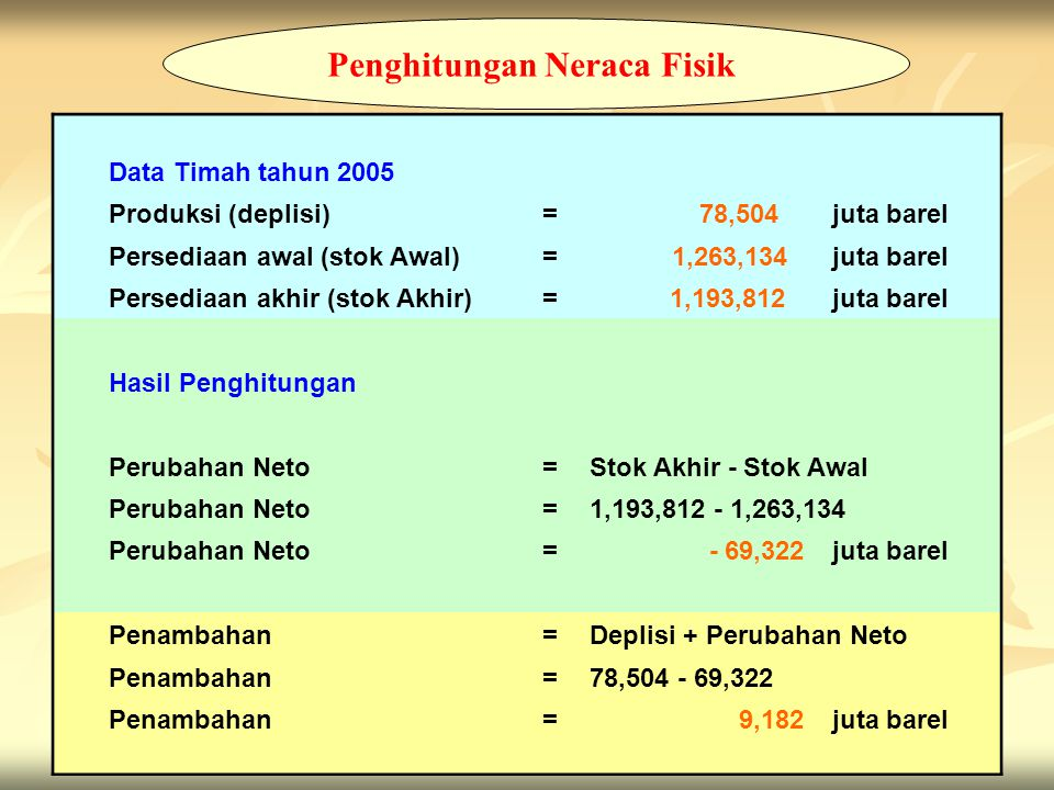 11 Penghitungan Neraca Fisik Data Timah tahun 2005 Produksi (deplisi)= 78,504 juta barel Persediaan awal (stok Awal)= 1,263,134 juta barel Persediaan