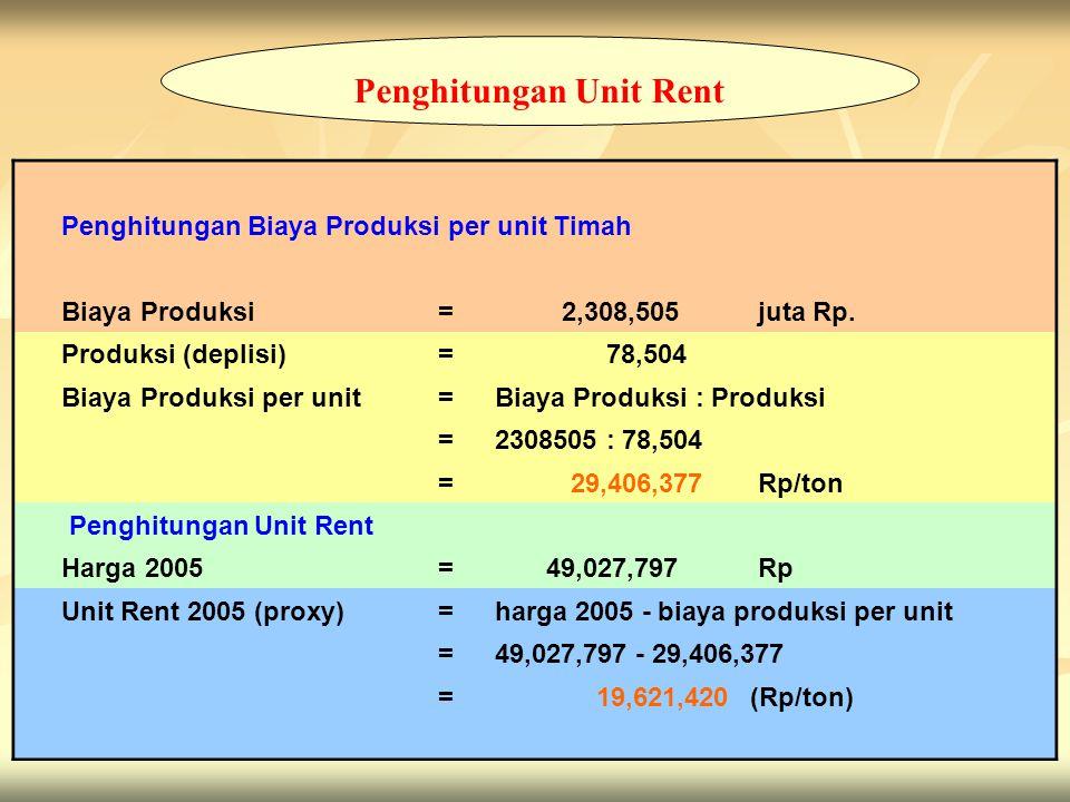 12 Penghitungan Biaya Produksi per unit Timah Biaya Produksi= 2,308,505 juta Rp. Produksi (deplisi)= 78,504 Biaya Produksi per unit= Biaya Produksi :