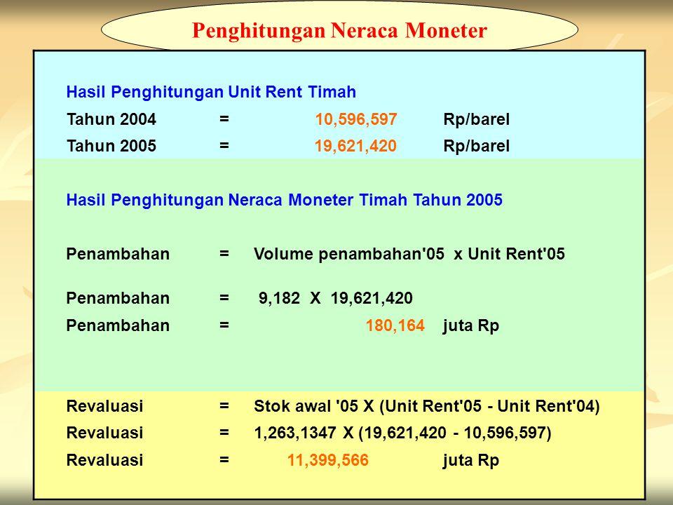 13 Penghitungan Neraca Moneter Hasil Penghitungan Unit Rent Timah Tahun 2004= 10,596,597 Rp/barel Tahun 2005= 19,621,420 Rp/barel Hasil Penghitungan N