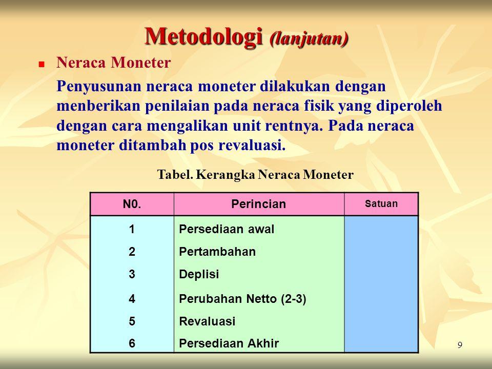 9 Metodologi (lanjutan) Neraca Moneter Penyusunan neraca moneter dilakukan dengan menberikan penilaian pada neraca fisik yang diperoleh dengan cara me