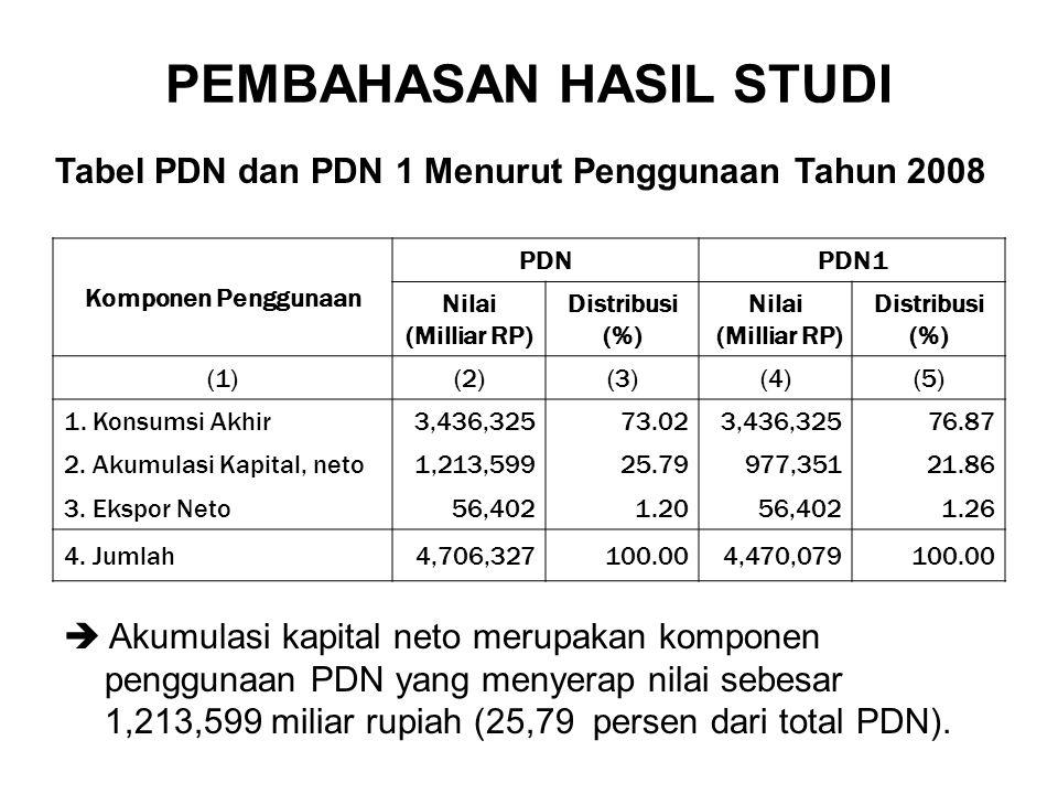 PEMBAHASAN HASIL STUDI Komponen Penggunaan PDNPDN1 Nilai (Milliar RP) Distribusi (%) Nilai (Milliar RP) Distribusi (%) (1)(2)(3)(4)(5) 1.