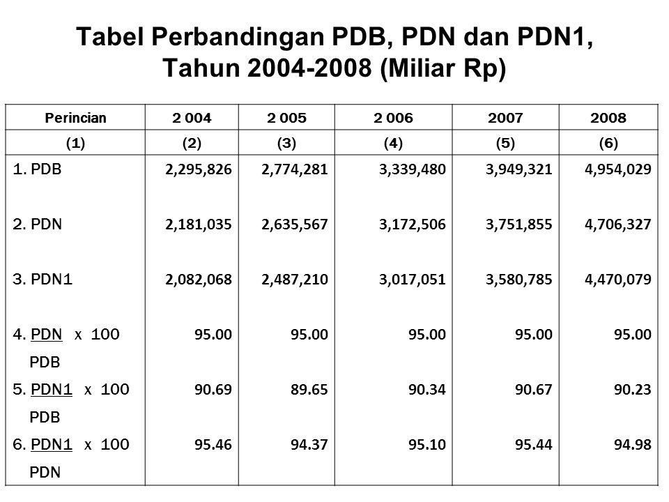 Tabel Perbandingan PDB, PDN dan PDN1, Tahun 2004-2008 (Miliar Rp) Perincian2 0042 0052 00620072008 (1)(2)(3)(4)(5)(6) 1.