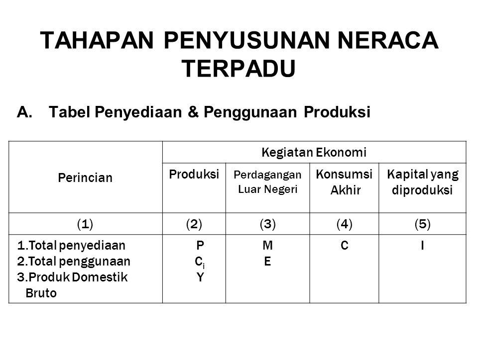 TAHAPAN PENYUSUNAN NERACA TERPADU A.Tabel Penyediaan & Penggunaan Produksi Perincian Kegiatan Ekonomi Produksi Perdagangan Luar Negeri Konsumsi Akhir Kapital yang diproduksi (1)(2)(3)(4)(5) 1.Total penyediaan 2.Total penggunaan 3.Produk Domestik Bruto PCiYPCiY MEME CI