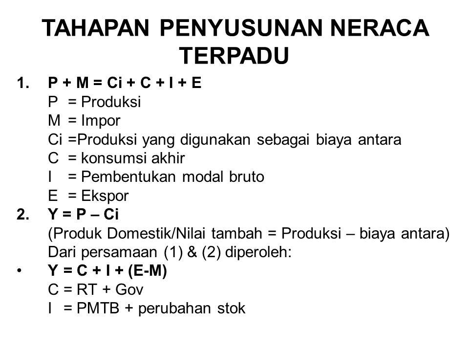 1.P + M = Ci + C + I + E P = Produksi M = Impor Ci =Produksi yang digunakan sebagai biaya antara C = konsumsi akhir I = Pembentukan modal bruto E = Ekspor 2.Y = P – Ci (Produk Domestik/Nilai tambah = Produksi – biaya antara) Dari persamaan (1) & (2) diperoleh: Y= C + I + (E-M) C= RT + Gov I= PMTB + perubahan stok TAHAPAN PENYUSUNAN NERACA TERPADU