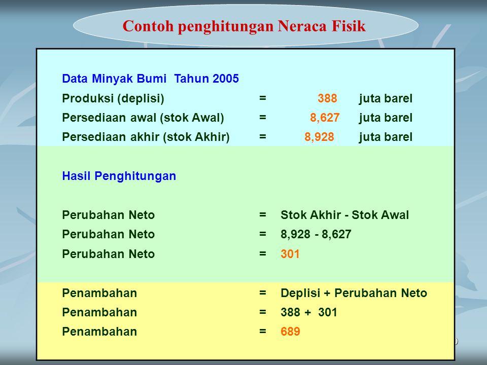 10 Contoh penghitungan Neraca Fisik Data Minyak Bumi Tahun 2005 Produksi (deplisi)= 388 juta barel Persediaan awal (stok Awal)= 8,627 juta barel Perse