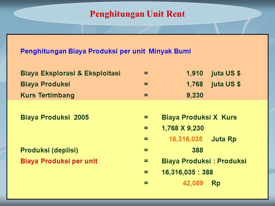 11 Penghitungan Unit Rent Penghitungan Biaya Produksi per unit Minyak Bumi Biaya Eksplorasi & Eksploitasi= 1,910 juta US $ Biaya Produksi= 1,768 juta
