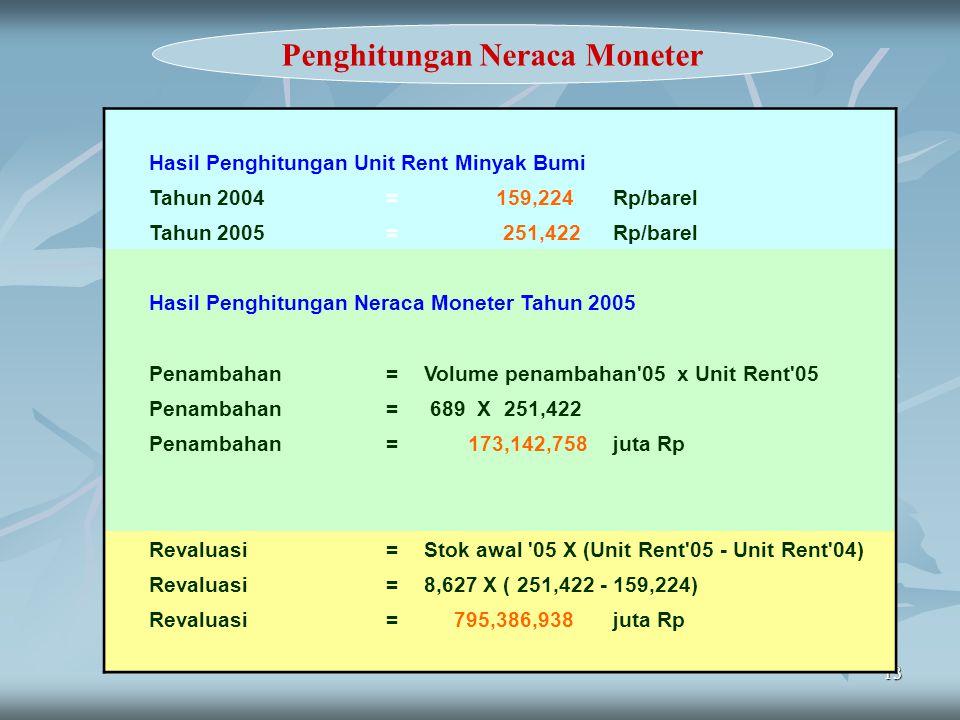 13 Penghitungan Neraca Moneter Hasil Penghitungan Unit Rent Minyak Bumi Tahun 2004= 159,224 Rp/barel Tahun 2005= 251,422 Rp/barel Hasil Penghitungan N