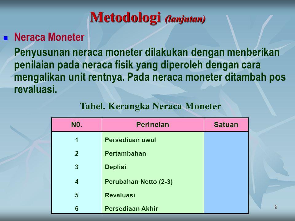 8 Metodologi (lanjutan) Neraca Moneter Penyusunan neraca moneter dilakukan dengan menberikan penilaian pada neraca fisik yang diperoleh dengan cara me