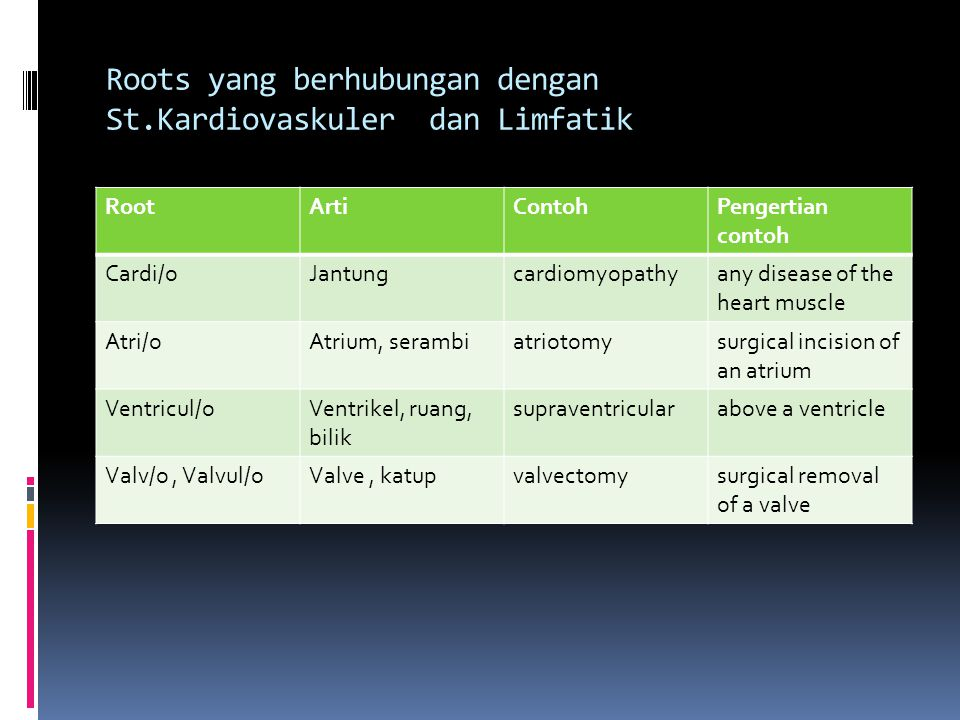 Roots yang berhubungan dengan St.Kardiovaskuler dan Limfatik RootArtiContohPengertian contoh Cardi/oJantungcardiomyopathyany disease of the heart muscle Atri/oAtrium, serambiatriotomysurgical incision of an atrium Ventricul/oVentrikel, ruang, bilik supraventricularabove a ventricle Valv/o, Valvul/oValve, katupvalvectomysurgical removal of a valve