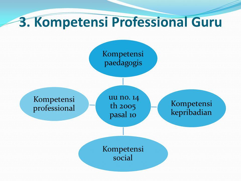 3. Kompetensi Professional Guru uu no. 14 th 2005 pasal 10 Kompetensi paedagogis Kompetensi kepribadian Kompetensi social Kompetensi professional