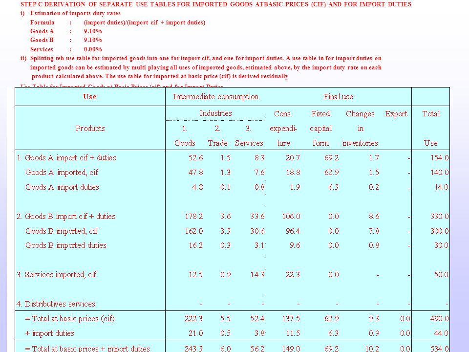 STEP C DERIVATION OF SEPARATE USE TABLES FOR IMPORTED GOODS ATBASIC PRICES (CIF) AND FOR IMPORT DUTIES i)Estimation of imports duty rates Formula:(import duties)/(import cif + import duties) Goods A:9.10% Goods B:9.10% Services:0.00% ii)Splitting teh use table for imported goods into one for import cif, and one for import duties.