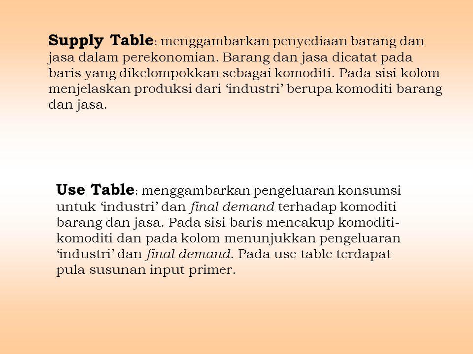 Supply Table : menggambarkan penyediaan barang dan jasa dalam perekonomian.
