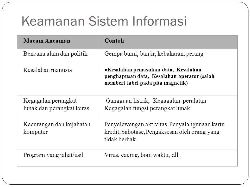 Keamanan Sistem Informasi 13. Macam AncamanContoh Bencana alam dan politikGempa bumi, banjir, kebakaran, perang Kesalahan manusia  Kesalahan pemasuka