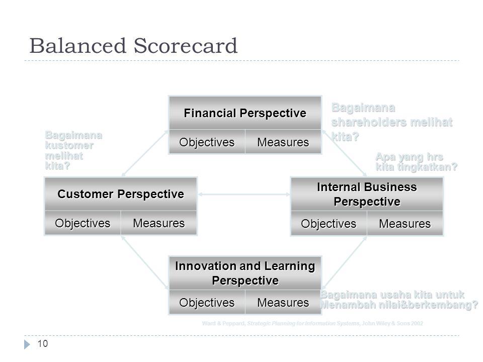 Teknik-teknik untuk membuat kebutuhan SI 9  Business strategy analysis  Critical Success Factor  SWOT  Balance Scorecard  Organizational modeling
