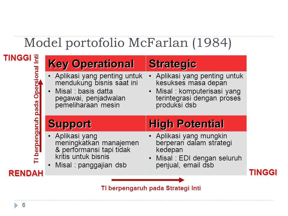 Model portofolio McFarlan (1984) 6 Key Operational Strategic Aplikasi yang penting untuk mendukung bisnis saat ini Misal : basis datta pegawai, penjadwalan pemeliharaan mesin Aplikasi yang penting untuk kesukses masa depan Misal : komputerisasi yang terintegrasi dengan proses produksi dsb Support High Potential Aplikasi yang meningkatkan manajemen & performansi tapi tidak kritis untuk bisnis Misal : panggajian dsb Aplikasi yang mungkin berperan dalam strategi kedepan Misal : EDI dengan seluruh penjual, email dsb TI berpengaruh pada Opersional Inti TI berpengaruh pada Strategi Inti RENDAH TINGGI TINGGI