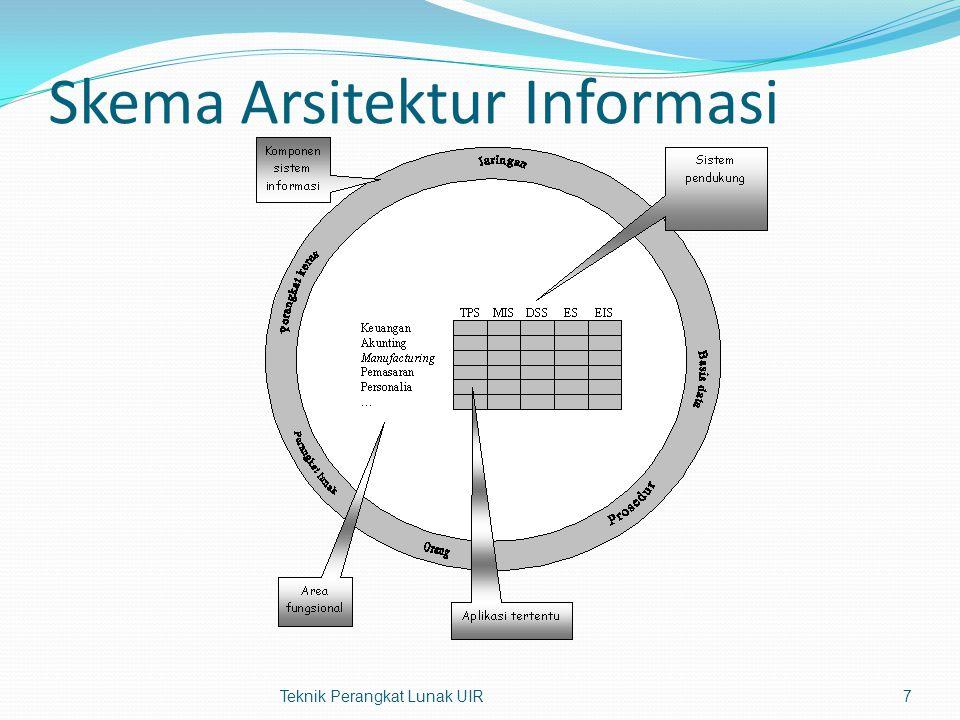 Contoh Arsitektur Informasi Teknik Perangkat Lunak UIR8