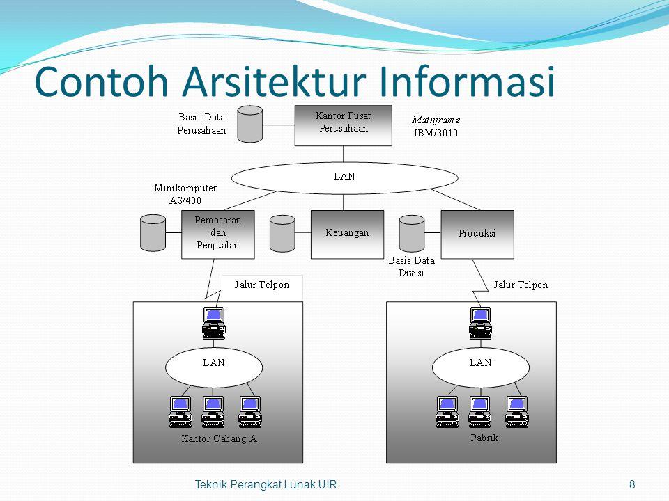 Arsitektur Teknologi u/ Arsitektur Informasi 1.Tersentralisasi (centralized), 2.