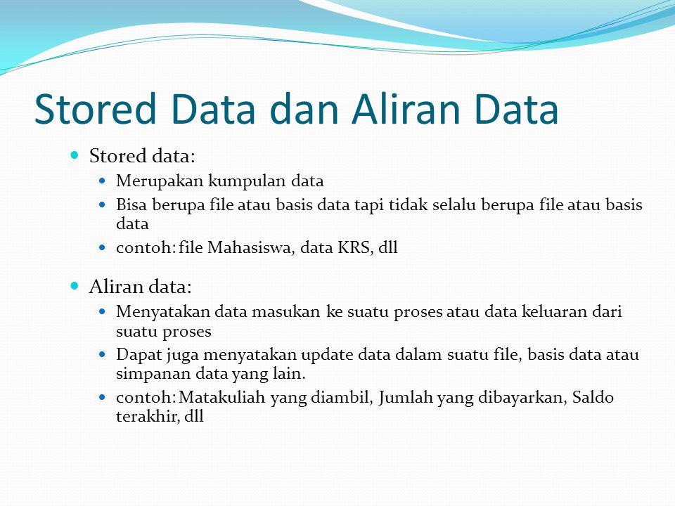 Stored Data dan Aliran Data Stored data: Merupakan kumpulan data Bisa berupa file atau basis data tapi tidak selalu berupa file atau basis data contoh: file Mahasiswa, data KRS, dll Aliran data: Menyatakan data masukan ke suatu proses atau data keluaran dari suatu proses Dapat juga menyatakan update data dalam suatu file, basis data atau simpanan data yang lain.