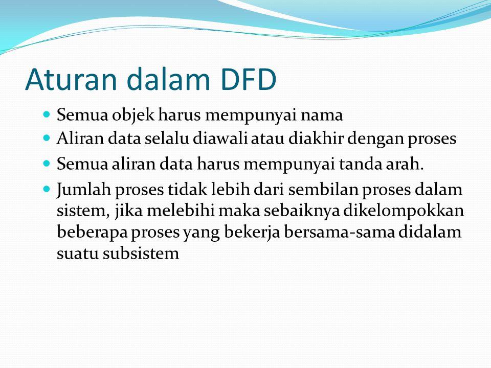 Aturan dalam DFD Semua objek harus mempunyai nama Aliran data selalu diawali atau diakhir dengan proses Semua aliran data harus mempunyai tanda arah.