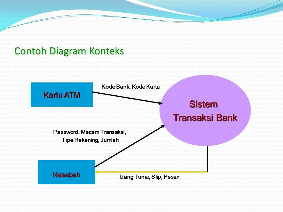Contoh Diagram Konteks Nasabah Kartu ATM Sistem Transaksi Bank Kode Bank, Kode Kartu Uang Tunai, Slip, Pesan Password, Macam Transaksi, Tipe Rekening, Jumlah