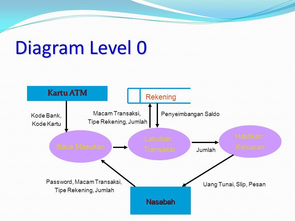 Diagram Level 0 Kartu ATM Baca Masukan Lakukan Transaksi Hasilkan Keluaran Kode Bank, Kode Kartu Nasabah Password, Macam Transaksi, Tipe Rekening, Jumlah Uang Tunai, Slip, Pesan Penyeimbangan Saldo Macam Transaksi, Tipe Rekening, Jumlah Jumlah Rekening