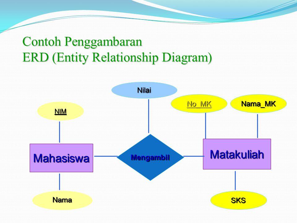 Contoh Penggambaran ERD (Entity Relationship Diagram) Nama Mahasiswa Matakuliah Mengambil NIM Nilai No_MKNama_MK SKS