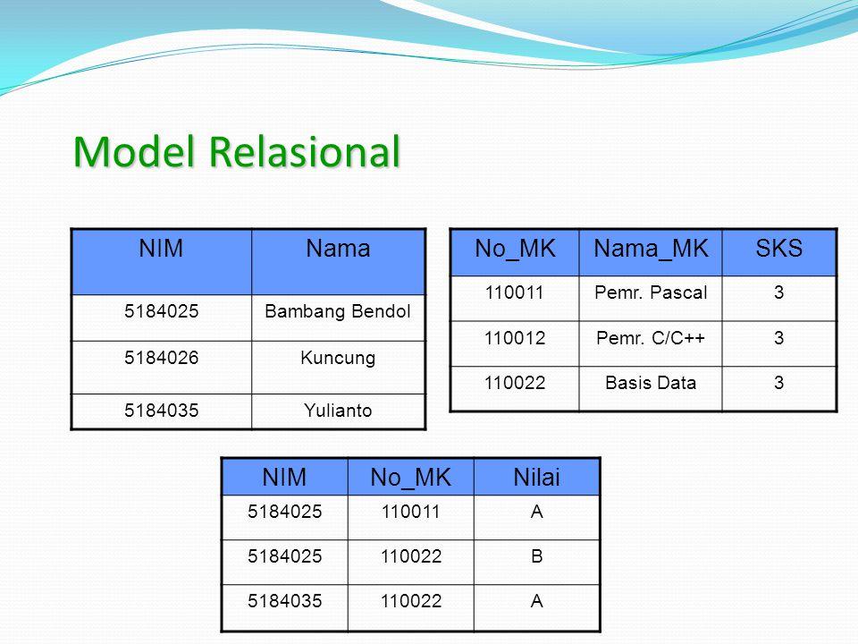 Model Relasional NIMNama 5184025Bambang Bendol 5184026Kuncung 5184035Yulianto No_MKNama_MKSKS 110011Pemr. Pascal3 110012Pemr. C/C++3 110022Basis Data3