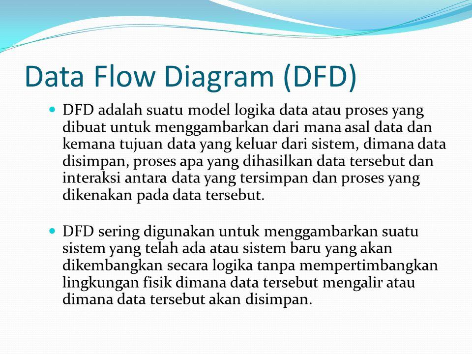 Data Flow Diagram (DFD) DFD adalah suatu model logika data atau proses yang dibuat untuk menggambarkan dari mana asal data dan kemana tujuan data yang keluar dari sistem, dimana data disimpan, proses apa yang dihasilkan data tersebut dan interaksi antara data yang tersimpan dan proses yang dikenakan pada data tersebut.