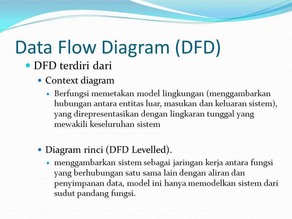 Data Flow Diagram (DFD) DFD terdiri dari Context diagram Berfungsi memetakan model lingkungan (menggambarkan hubungan antara entitas luar, masukan dan