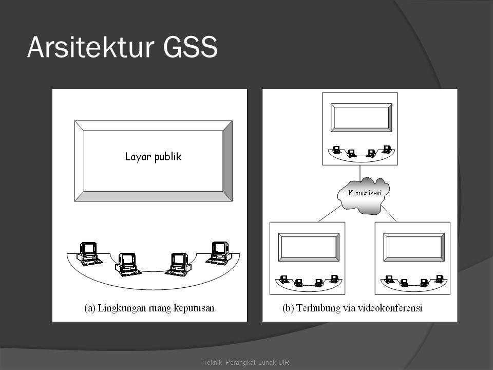 Arsitektur GSS Teknik Perangkat Lunak UIR