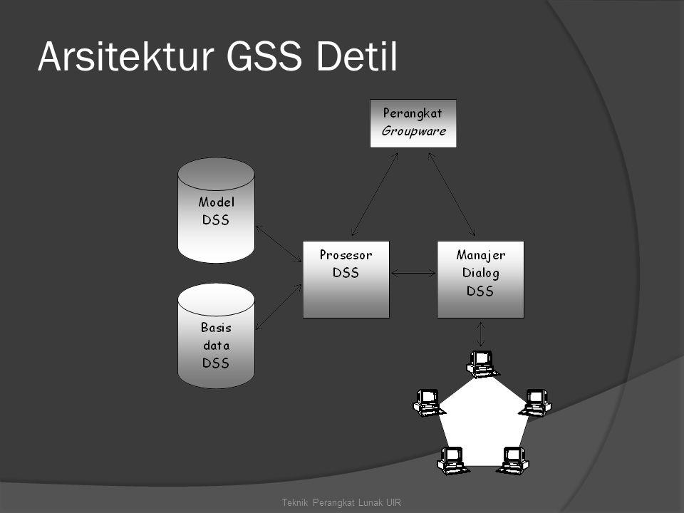 Arsitektur GSS Detil Teknik Perangkat Lunak UIR