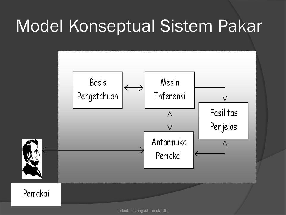 Model Konseptual Sistem Pakar Teknik Perangkat Lunak UIR