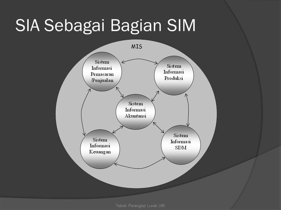 SIA Sebagai Bagian SIM Teknik Perangkat Lunak UIR