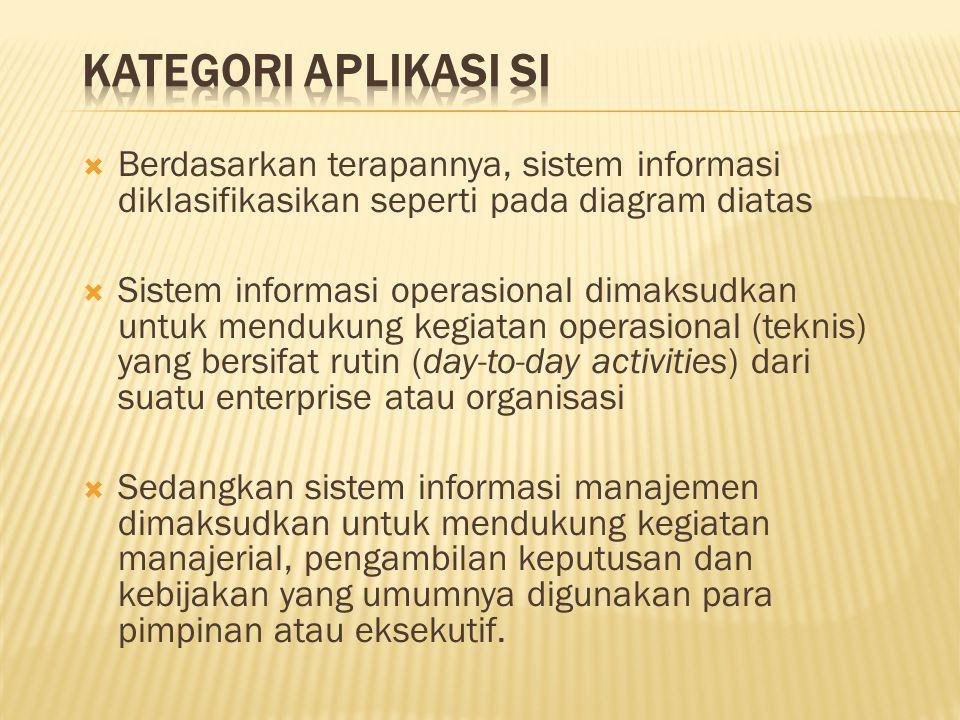  Berdasarkan terapannya, sistem informasi diklasifikasikan seperti pada diagram diatas  Sistem informasi operasional dimaksudkan untuk mendukung keg